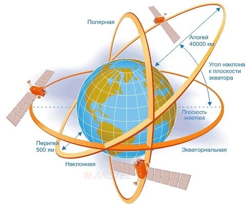 перигей и апогей, спутники Земли